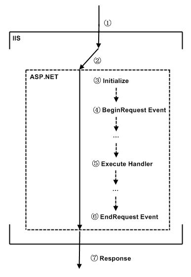 IIS ASP.NET